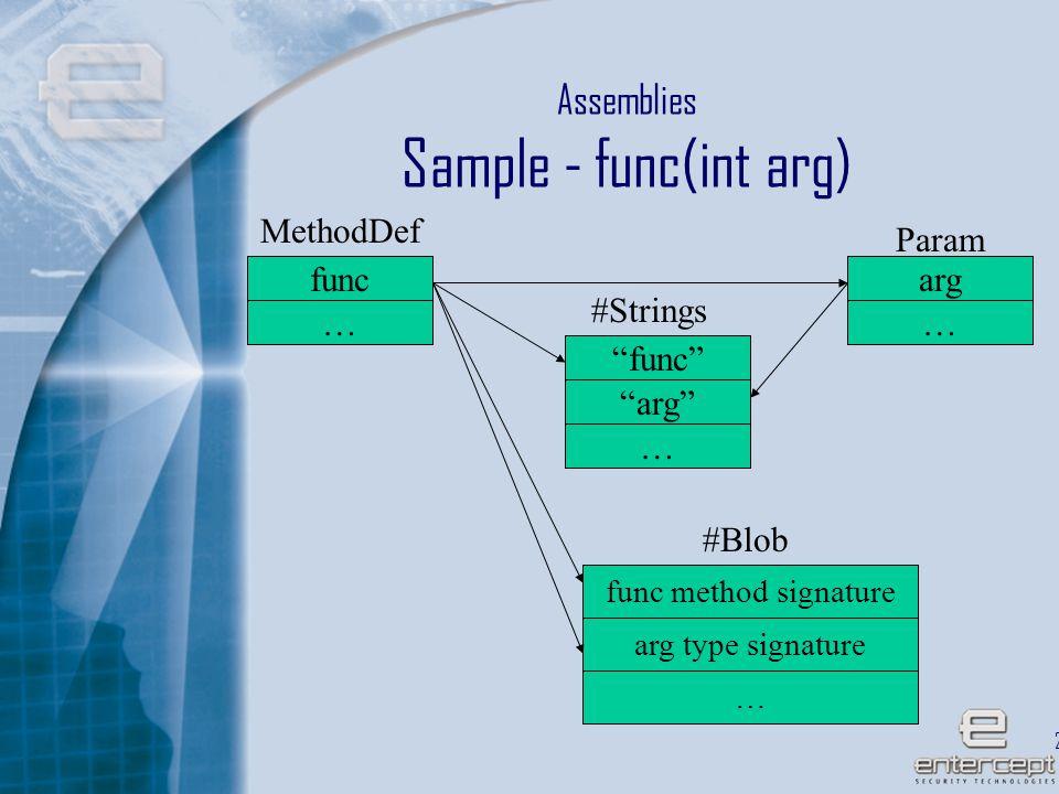 21 Assemblies Sample - func(int arg) func MethodDef … Param arg #Strings #Blob func arg func method signature arg type signature … … …