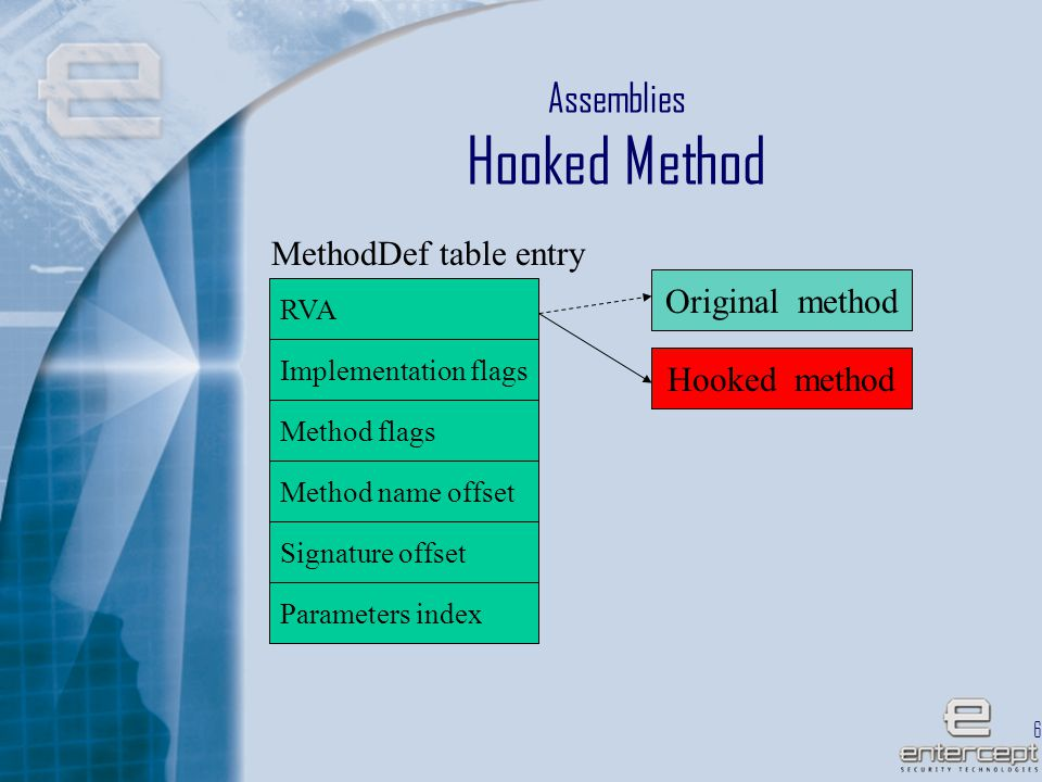 62 Assemblies Hooked Method RVA Implementation flags Method flags Method name offset Signature offset Parameters index Hooked method Original method MethodDef table entry