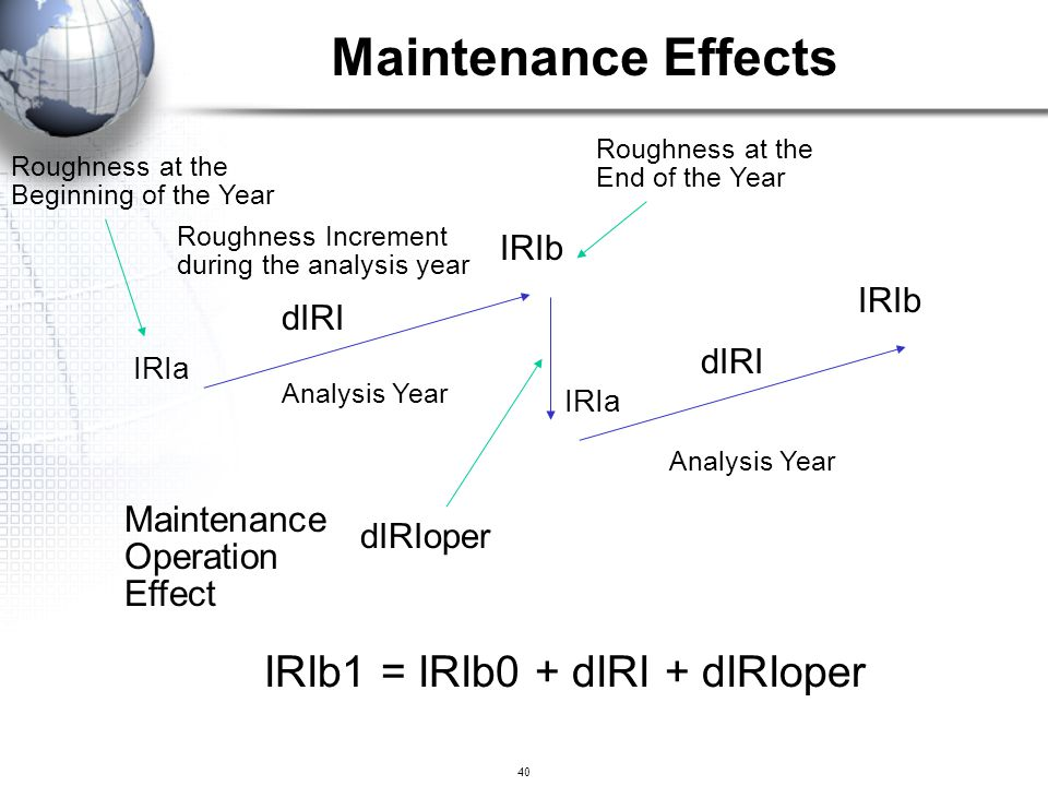 40 Roughness at the Beginning of the Year Roughness at the End of the Year IRIa IRIb IRIb1 = IRIb0 + dIRI + dIRIoper Roughness Increment during the an