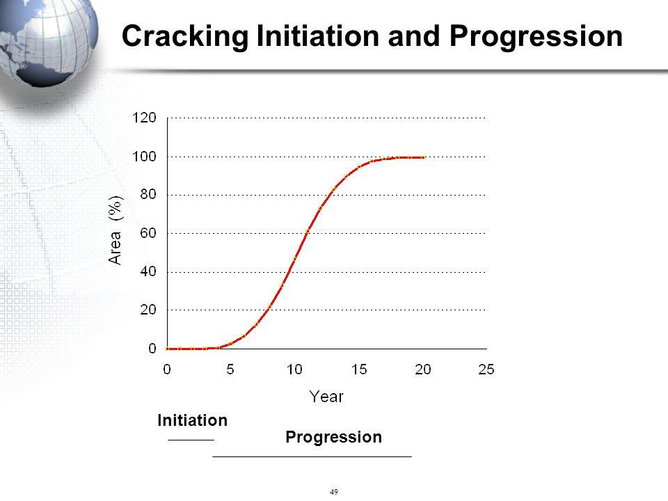 49 Initiation Progression Cracking Initiation and Progression