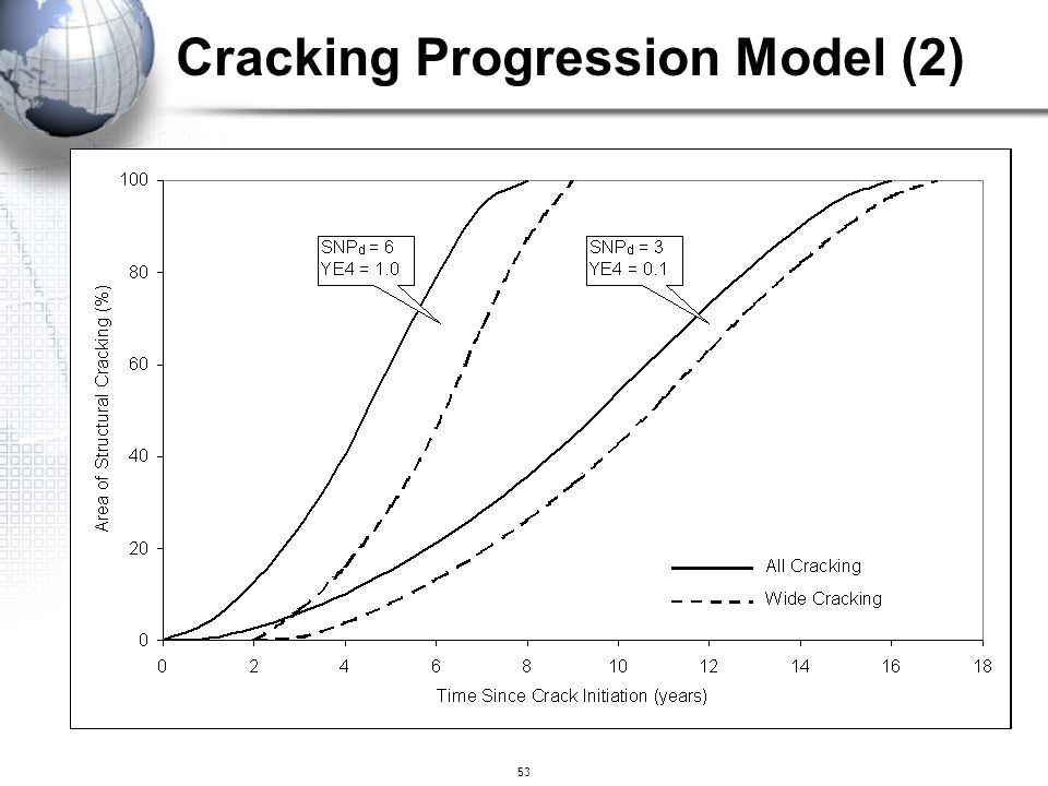 53 Cracking Progression Model (2)