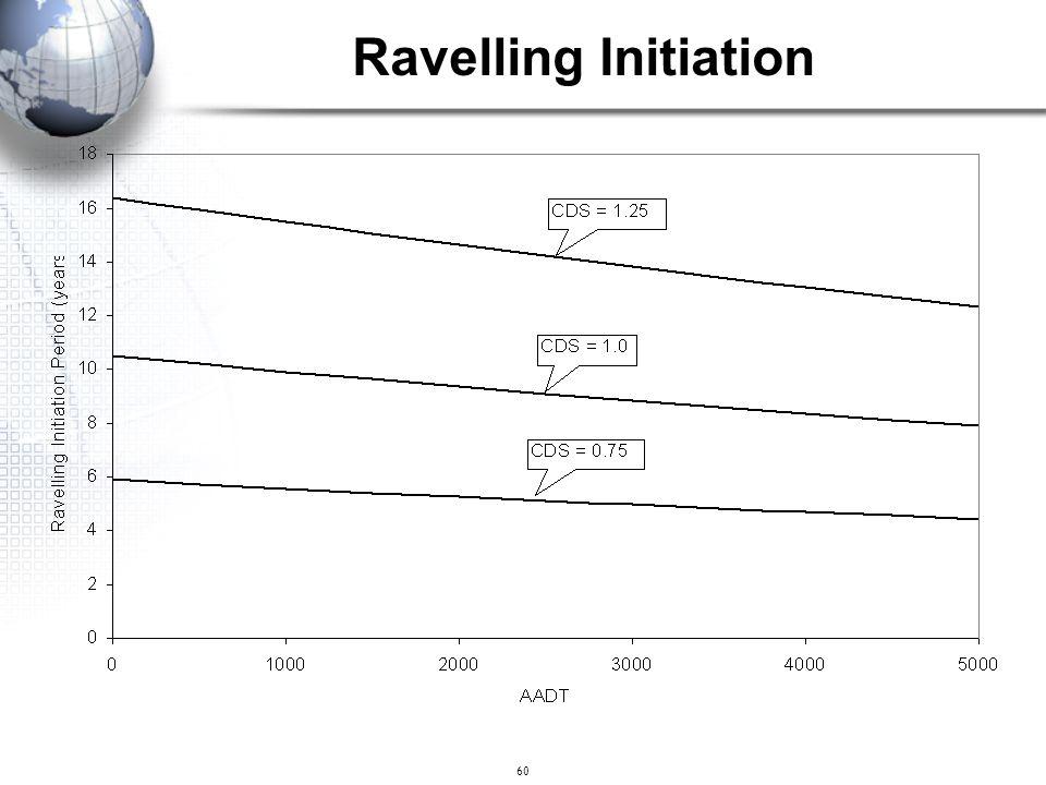 60 Ravelling Initiation