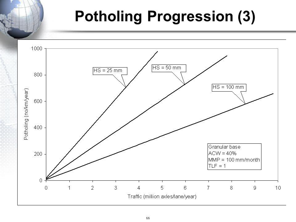 66 Potholing Progression (3)