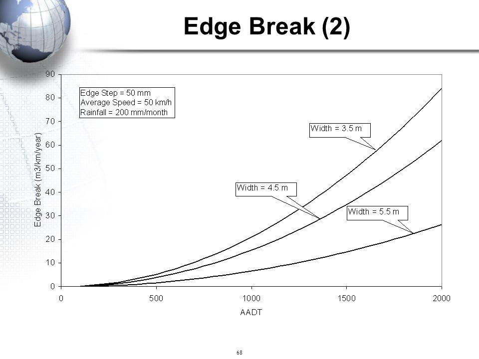 68 Edge Break (2)
