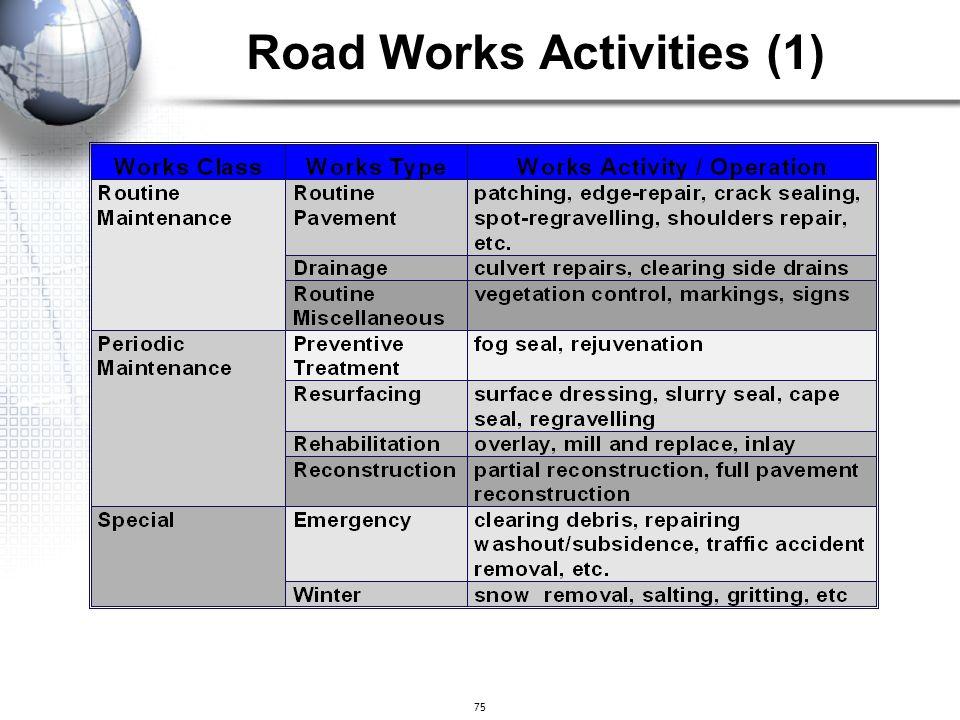 75 Road Works Activities (1)
