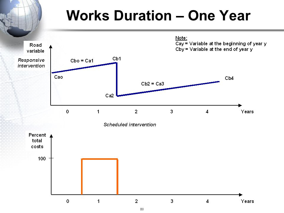 80 Works Duration – One Year