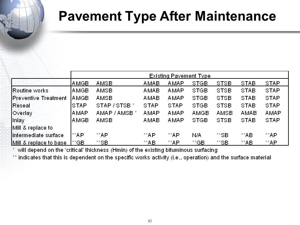 83 Pavement Type After Maintenance