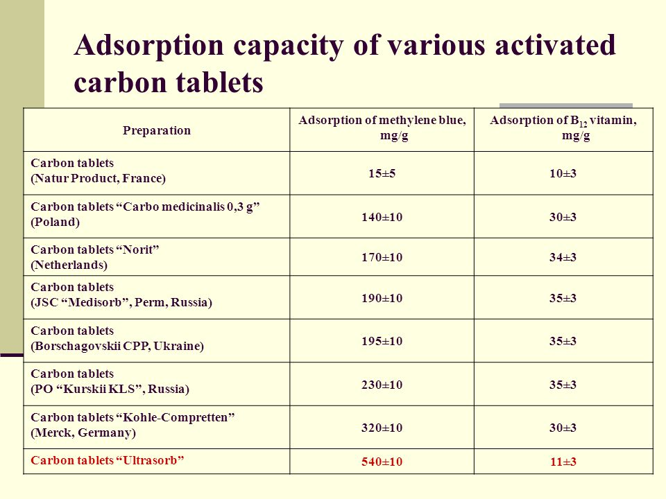 Adsorption capacity of various activated carbon tablets Preparation Adsorption of methylene blue, mg/g Adsorption of B 12 vitamin, mg/g Carbon tablets (Natur Product, France) 15±510±3 Carbon tablets Carbo medicinalis 0,3 g (Poland) 140±1030±3 Carbon tablets Norit (Netherlands) 170±1034±3 Carbon tablets (JSC Medisorb , Perm, Russia) 190±1035±3 Carbon tablets (Borschagovskii CPP, Ukraine) 195±1035±3 Carbon tablets (PO Kurskii KLS , Russia) 230±1035±3 Carbon tablets Kohle-Сompretten (Merck, Germany) 320±1030±3 Carbon tablets Ultrasorb 540±1011±3