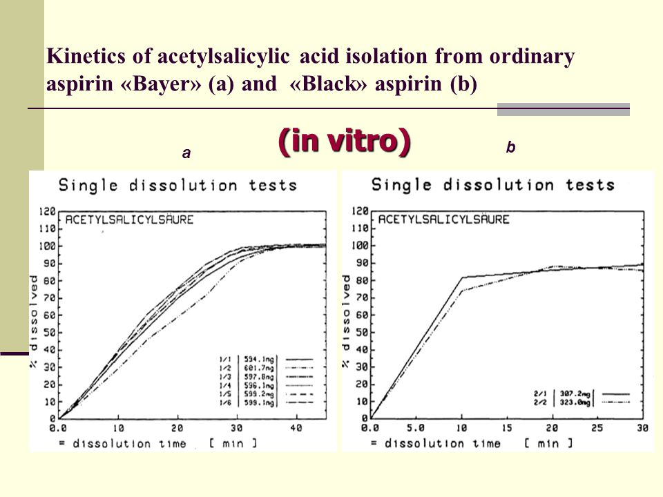 Kinetics of acetylsalicylic acid isolation from ordinary aspirin «Bayer» (a) and «Black» aspirin (b) а b (in vitro)