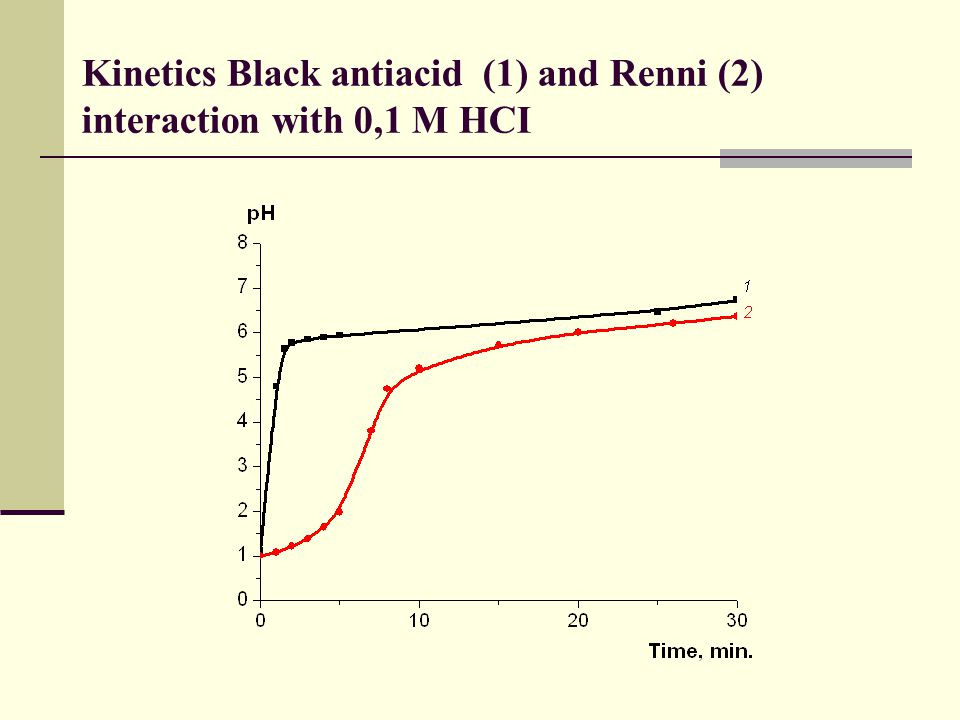 Kinetics Black antiacid (1) and Renni (2) interaction with 0,1 M HCI