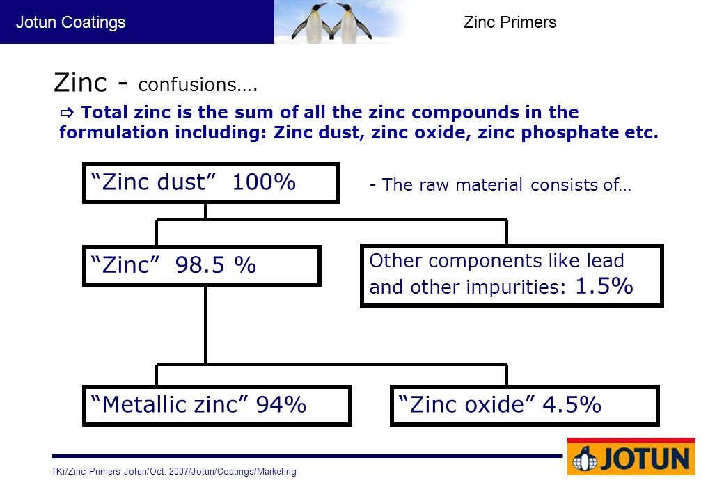 "TKr/Zinc Primers Jotun/Oct. 2007/Jotun/Coatings/Marketing Jotun CoatingsZinc Primers Zinc - confusions…. ""Zinc dust"" 100% ""Zinc"" 98.5 % Other componen"