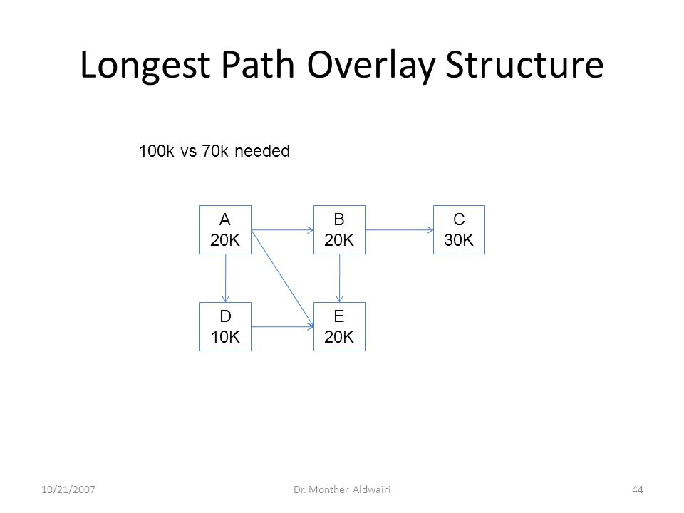 Longest Path Overlay Structure 10/21/2007Dr. Monther Aldwairi44 A 20K B 20K C 30K D 10K E 20K 100k vs 70k needed