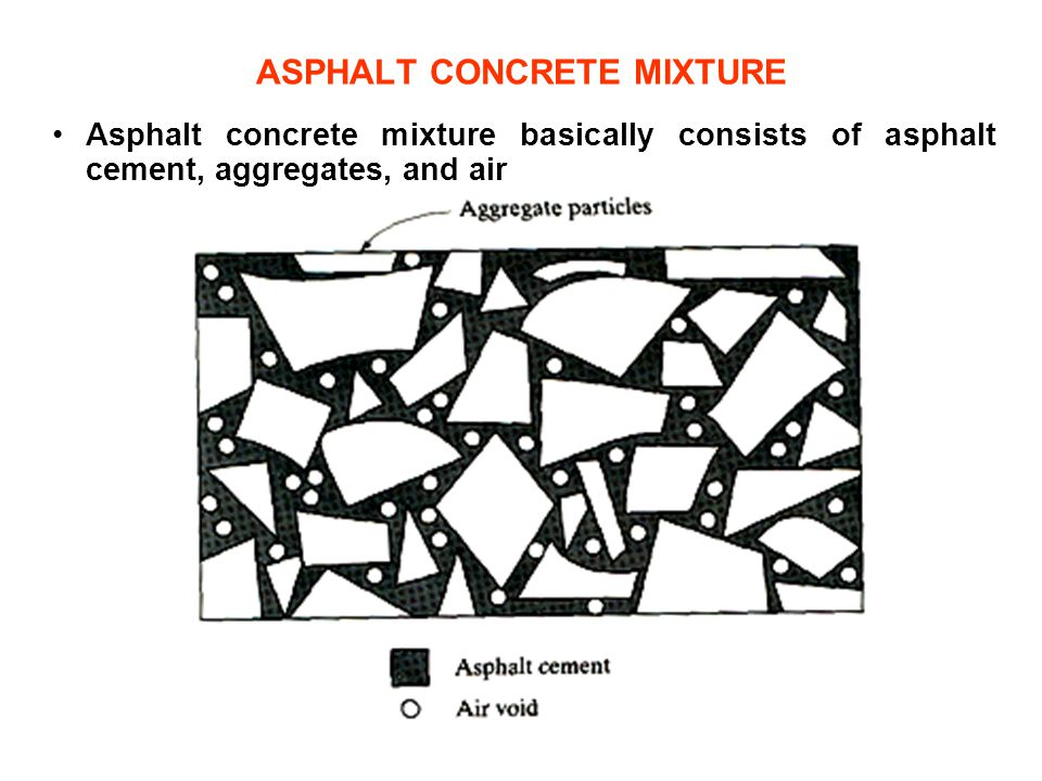 ASPHALT CONCRETE MIXTURE Asphalt concrete mixture basically consists of asphalt cement, aggregates, and air