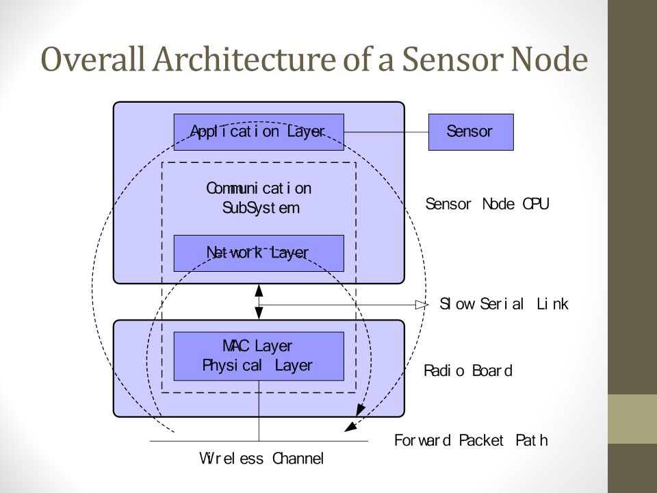 Sensors (contd.) The overall architecture of a sensor node consists of: The sensor node processing subsystem running on sensor node main CPU The senso