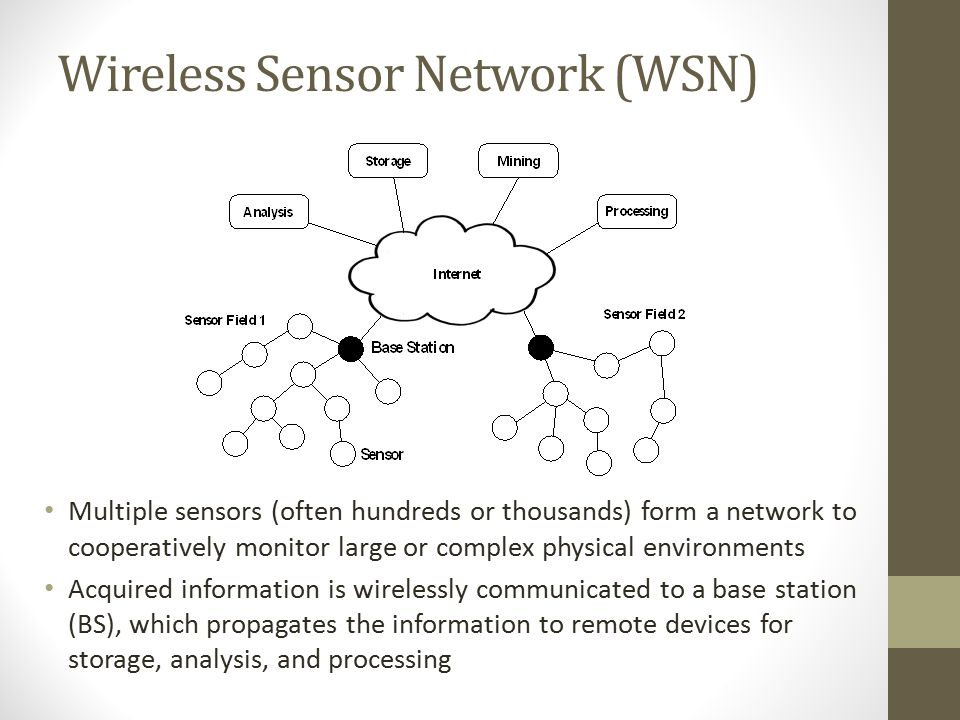 Overall Architecture of a Sensor Node