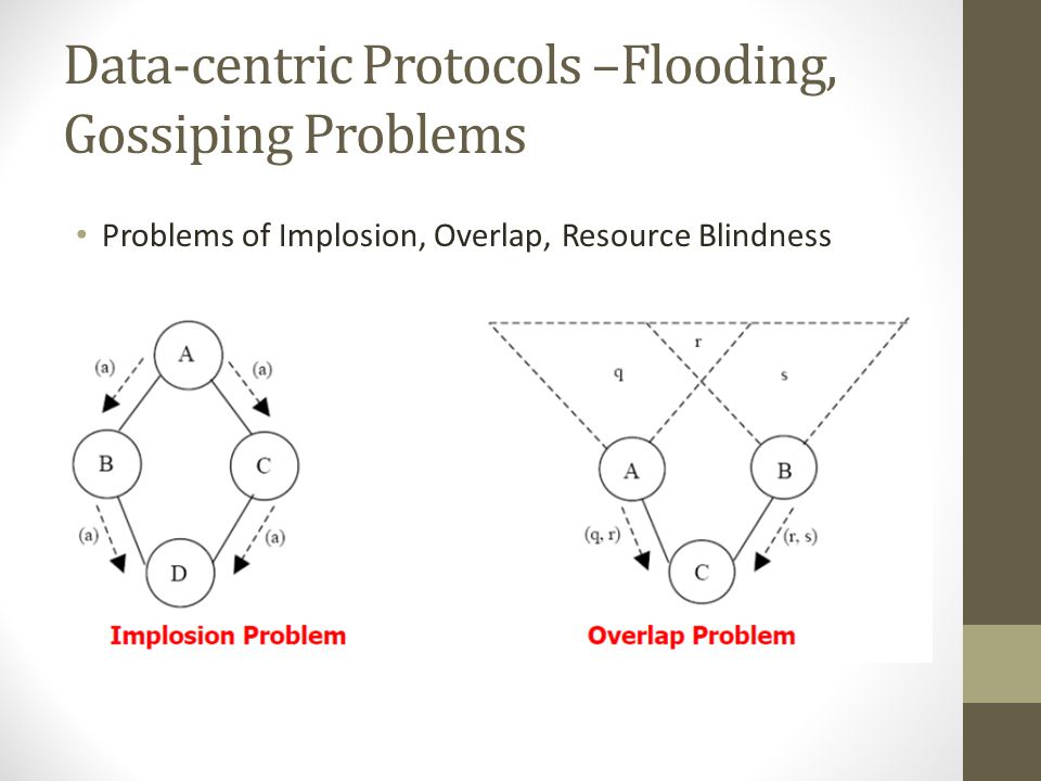 Classic Flooding Problems Implosion Problem: A starts by flooding its data to all of its neighbors Two copies of the data eventually end at node D The
