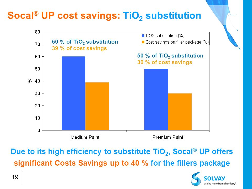 19 Socal ® UP cost savings: TiO 2 substitution 60 % of TiO 2 substitution 39 % of cost savings 50 % of TiO 2 substitution 30 % of cost savings Due to its high efficiency to substitute TiO 2, Socal ® UP offers significant Costs Savings up to 40 % for the fillers package