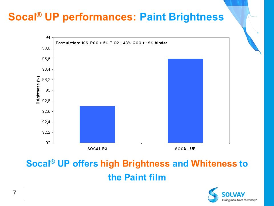 18 Socal ® UP: TiO 2 substitution level in matt paints Paint typeTiO 2 level TiO 2 substitution level by Socal UP (same dry opacity) Low cost paint3 – 5 %20 % Medium quality paint6 – 13 %60 % Premium quality paint14 – 25 %50 % TiO 2 substitution level by Socal UP in matt emulsion paint depends on paint quality: