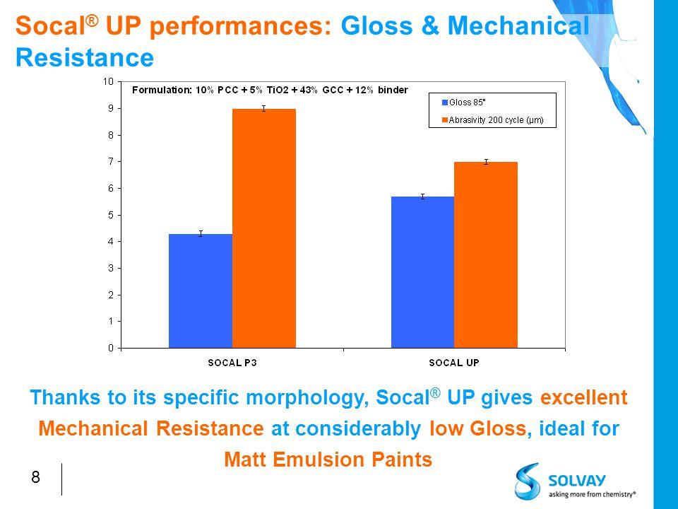 9 Paint formulation for Socal ® UP evaluation: standard EU formulations Medium 1Medium 2Premium Paint component%% TiO 2 0 – 12,5 5 – 25 Socal UP0 – 12,5 0 - 20 Socal P2050 Filler (GCC, Silica…)464023 Binder11 18 Water293033 PVC (%)75-80 55-60