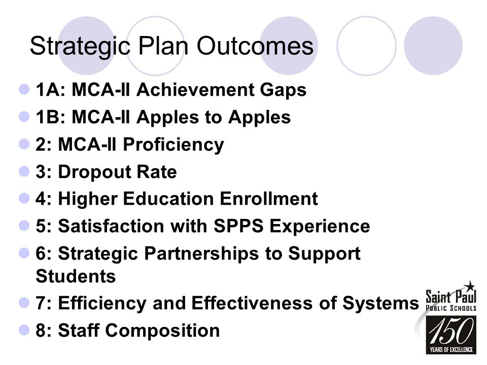 Strategic Plan Outcomes 1A: MCA-II Achievement Gaps 1B: MCA-II Apples to Apples 2: MCA-II Proficiency 3: Dropout Rate 4: Higher Education Enrollment 5: Satisfaction with SPPS Experience 6: Strategic Partnerships to Support Students 7: Efficiency and Effectiveness of Systems 8: Staff Composition