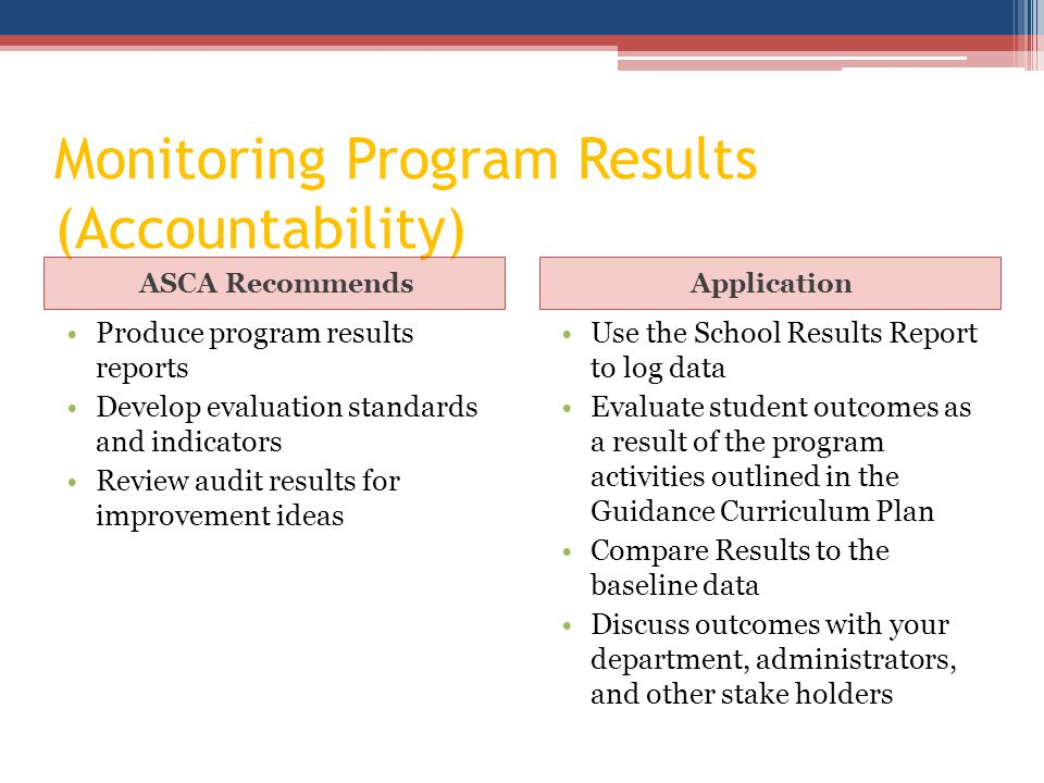 Monitoring Program Results (Accountability) ASCA RecommendsApplication Produce program results reports Develop evaluation standards and indicators Review audit results for improvement ideas Use the School Results Report to log data Evaluate student outcomes as a result of the program activities outlined in the Guidance Curriculum Plan Compare Results to the baseline data Discuss outcomes with your department, administrators, and other stake holders
