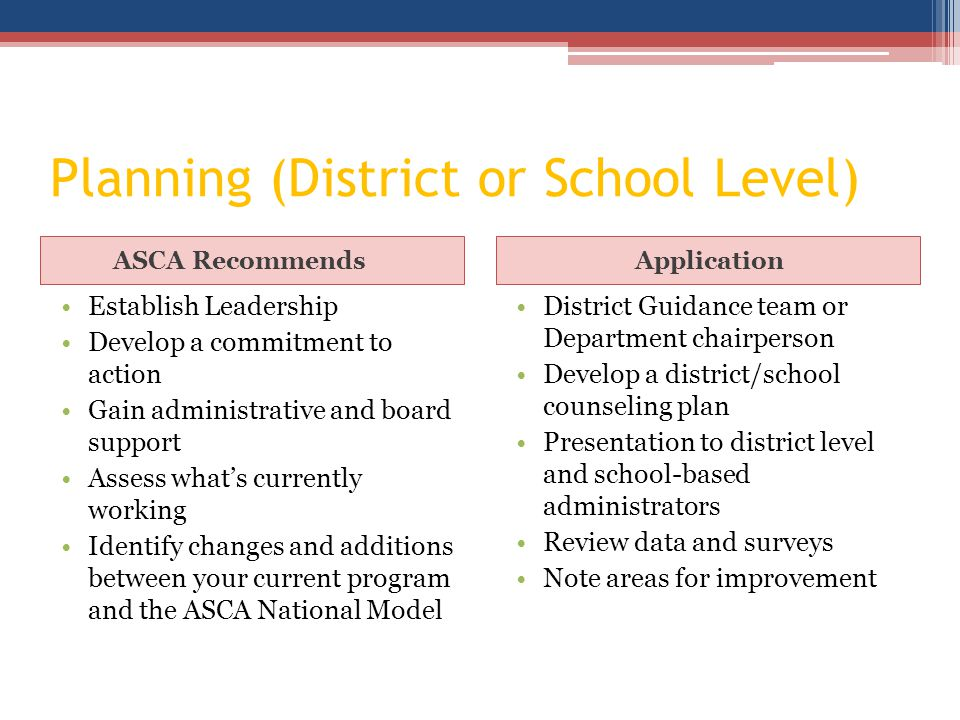 Planning (District or School Level) ASCA RecommendsApplication Establish Leadership Develop a commitment to action Gain administrative and board support Assess what's currently working Identify changes and additions between your current program and the ASCA National Model District Guidance team or Department chairperson Develop a district/school counseling plan Presentation to district level and school-based administrators Review data and surveys Note areas for improvement