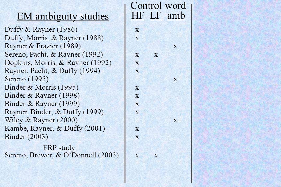 EM ambiguity studies Duffy & Rayner (1986) x x Duffy, Morris, & Rayner (1988) x x Rayner & Frazier (1989) x x Sereno, Pacht, & Rayner (1992) x x x Dop
