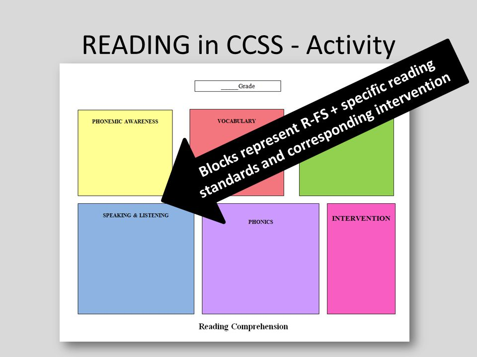 READING in CCSS - Activity Blocks represent R-FS + specific reading standards and corresponding intervention