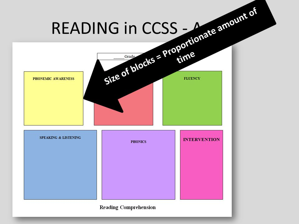 READING in CCSS - Activity Size of blocks = Proportionate amount of time