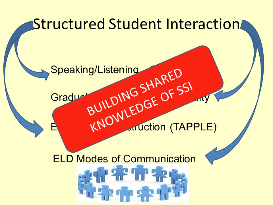 Structured Student Interaction Speaking/Listening - CCSS Gradual Release of Responsibility Explicit Direct Instruction (TAPPLE) ELD Modes of Communication BUILDING SHARED KNOWLEDGE OF SSI