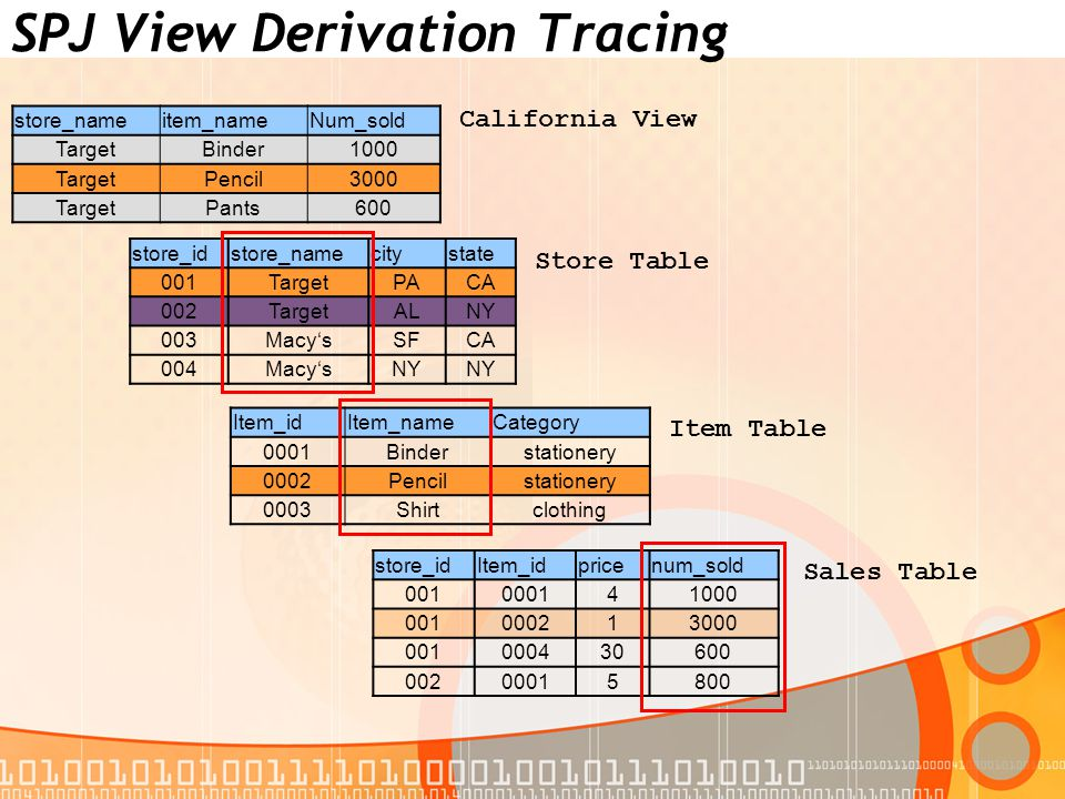 SPJ View Derivation Tracing store_idstore_namecitystate 001TargetPACA 002TargetALNY 003Macy'sSFCA 004Macy'sNY store_nameitem_nameNum_sold TargetBinder1000 TargetPencil3000 TargetPants600 store_idItem_idpricenum_sold 001000141000 001000213000 001000430600 00200015800 Item_idItem_nameCategory 0001Binderstationery 0002Pencilstationery 0003Shirtclothing California View Store Table Sales Table Item Table