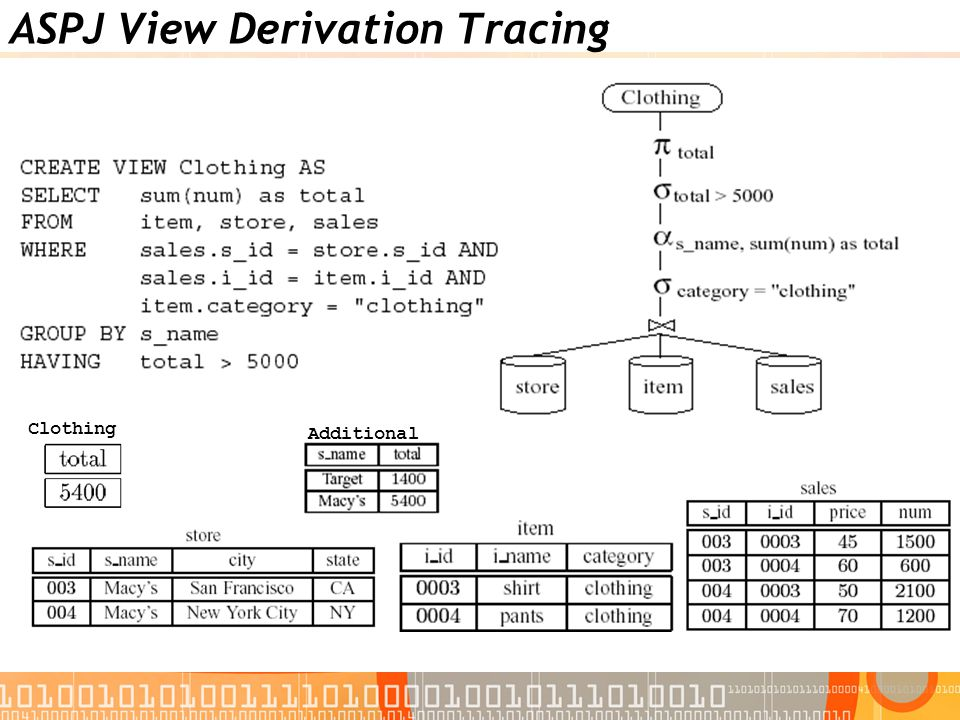 ASPJ View Derivation Tracing Clothing Additional