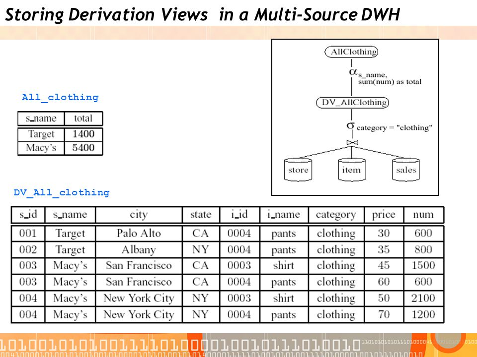 Storing Derivation Views in a Multi-Source DWH All_clothing DV_All_clothing