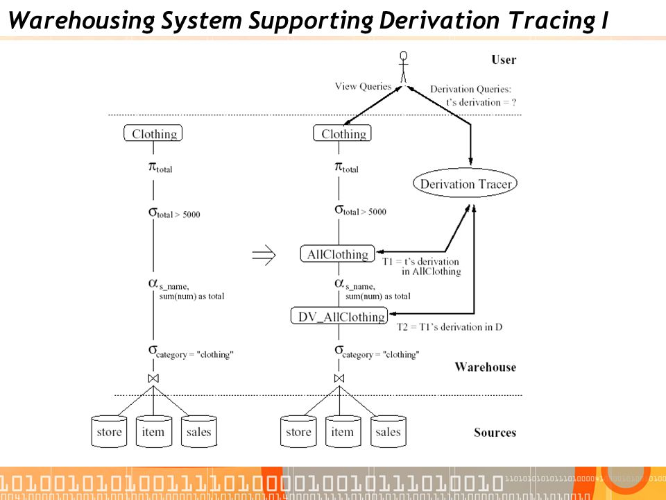 Warehousing System Supporting Derivation Tracing I