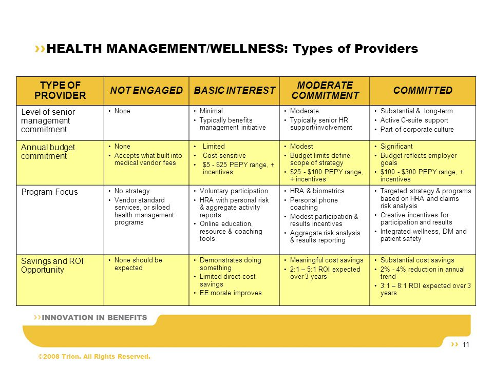 ©2008 Trion. All Rights Reserved. 11 HEALTH MANAGEMENT/WELLNESS: Types of Providers TYPE OF PROVIDER NOT ENGAGEDBASIC INTEREST MODERATE COMMITMENT COM