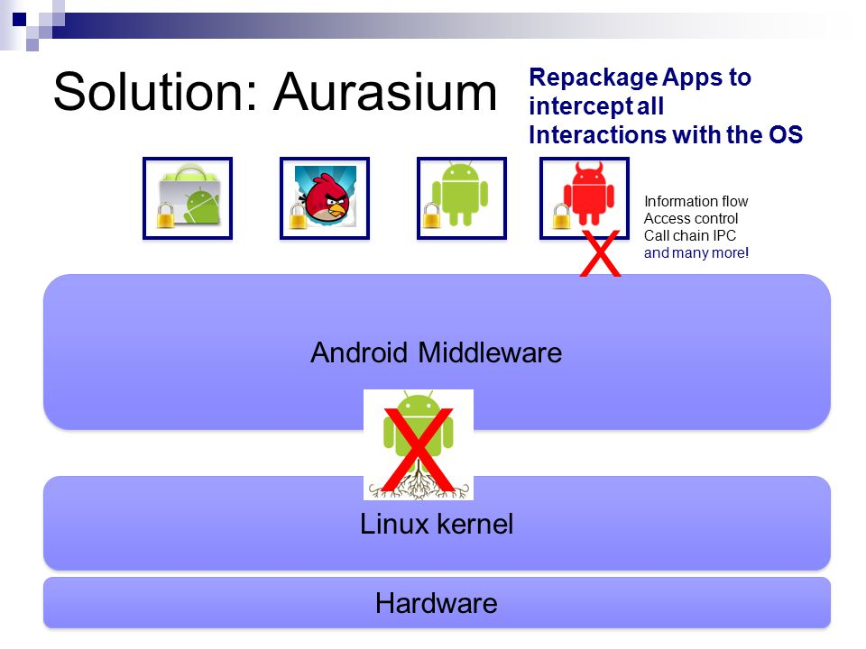 Solution: Aurasium Hardware Linux kernel Android Middleware X Repackage Apps to intercept all Interactions with the OS Information flow Access control Call chain IPC and many more.
