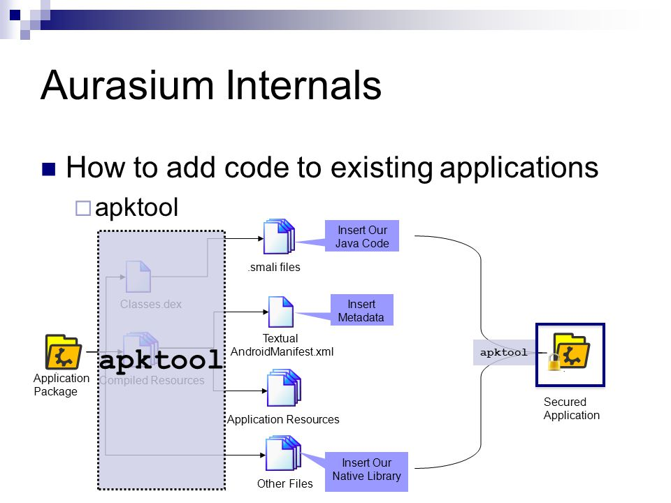 Aurasium Internals How to add code to existing applications  apktool Application Resources.smali files Classes.dex Compiled Resources Textual AndroidManifest.xml Application Package Insert Our Java Code Other Files Insert Metadata Insert Our Native Library apktool Secured Application apktool