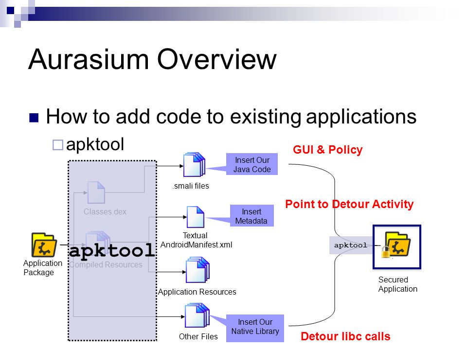 Aurasium Overview How to add code to existing applications  apktool Application Resources.smali files Classes.dex Compiled Resources Textual AndroidManifest.xml Application Package Insert Our Java Code Other Files Insert Metadata Insert Our Native Library apktool Secured Application apktool Detour libc calls Point to Detour Activity GUI & Policy