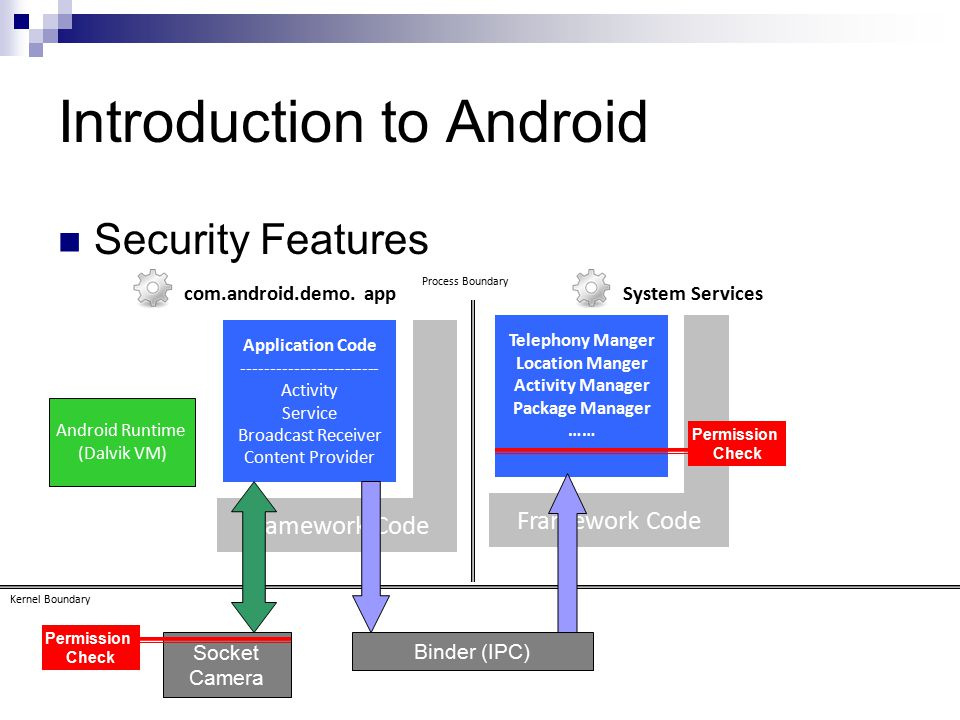 Introduction to Android Security Features Application Code ------------------------ Activity Service Broadcast Receiver Content Provider Framework Code Kernel Boundary Process Boundary com.android.demo.