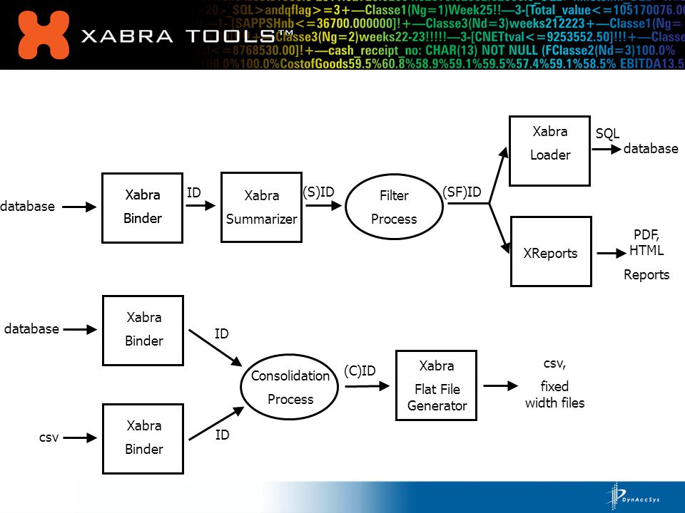 database Xabra Binder Xabra Loader Xabra Summarizer XReports (S)ID ID Filter Process (SF)ID SQL database PDF, HTML Reports Xabra Binder database Xabra Binder csv Xabra Binder Consolidation Process ID (C)ID Xabra Flat File Generator csv, fixed width files