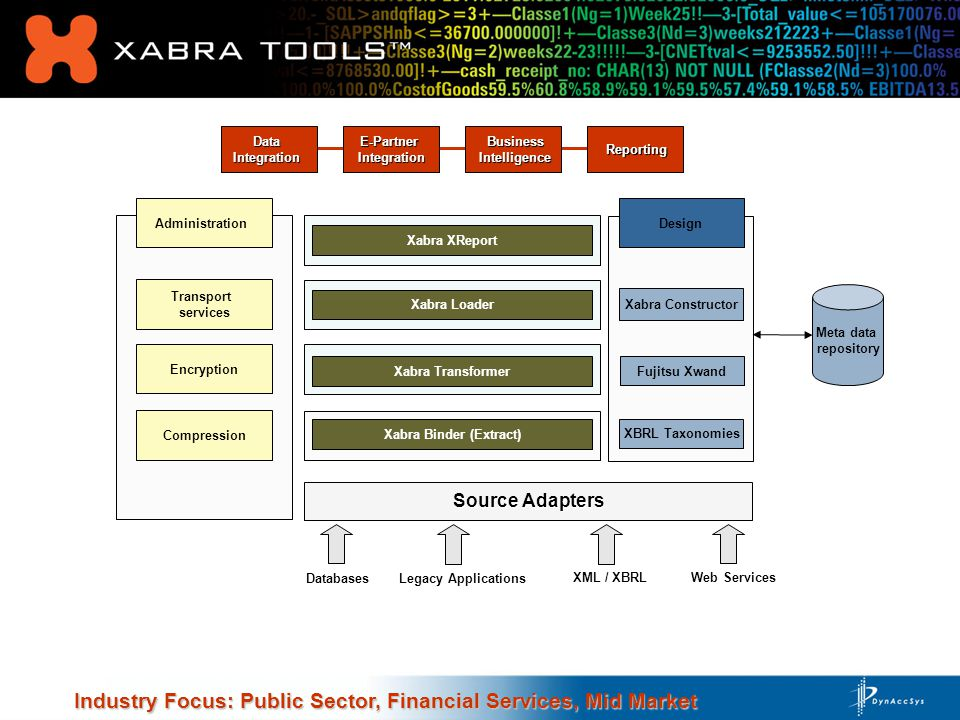Xabra Transformer Xabra Binder (Extract) Xabra Loader Transport services Administration XBRL Taxonomies Source Adapters Meta data repository Databases Legacy Applications Web Services Business Business Intelligence Intelligence Industry Focus: Public Sector, Financial Services, Mid Market DataIntegrationE-PartnerIntegration Reporting Reporting XML / XBRL Encryption Compression Fujitsu Xwand Xabra Constructor Xabra XReport Design