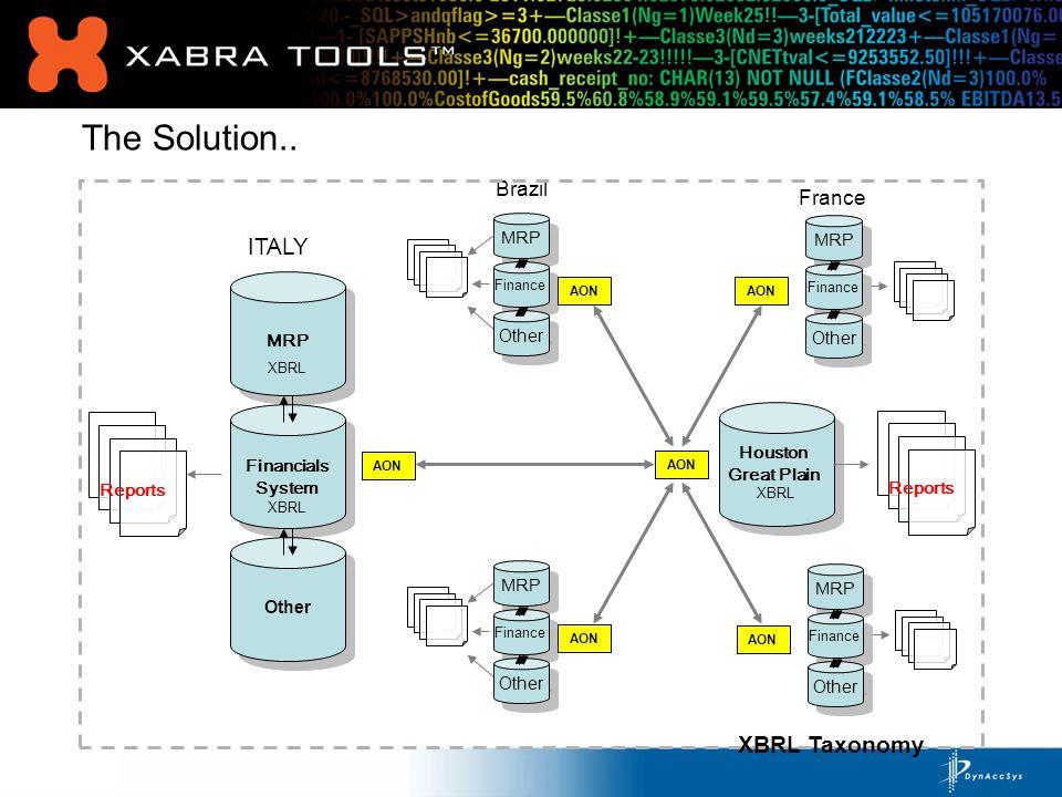 database Xabra Binder Xabra Flat File Generator Xabra Summarizer XReports (S)ID ID csv Xabra Binder ID Xabra Loader SQL database csv, fixed width files PDF, HTML Reports