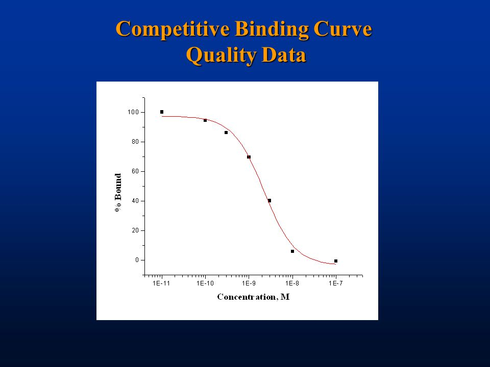 Competitive Binding Curve Quality Data