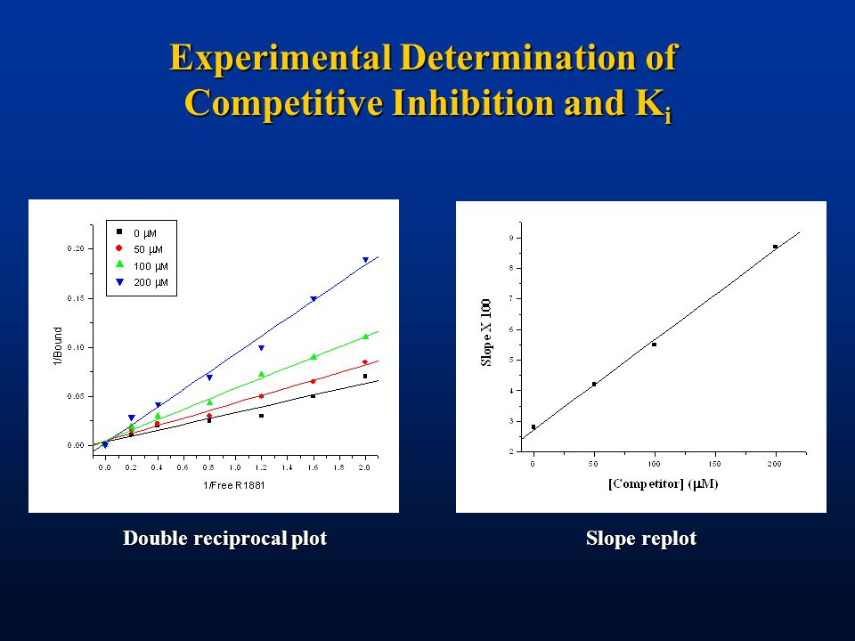 Experimental Determination of Competitive Inhibition and K i Double reciprocal plot Slope replot