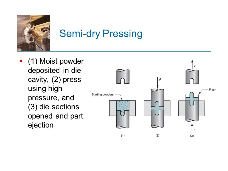 Semi-dry Pressing  (1) Moist powder deposited in die cavity, (2) press using high pressure, and (3) die sections opened and part ejection