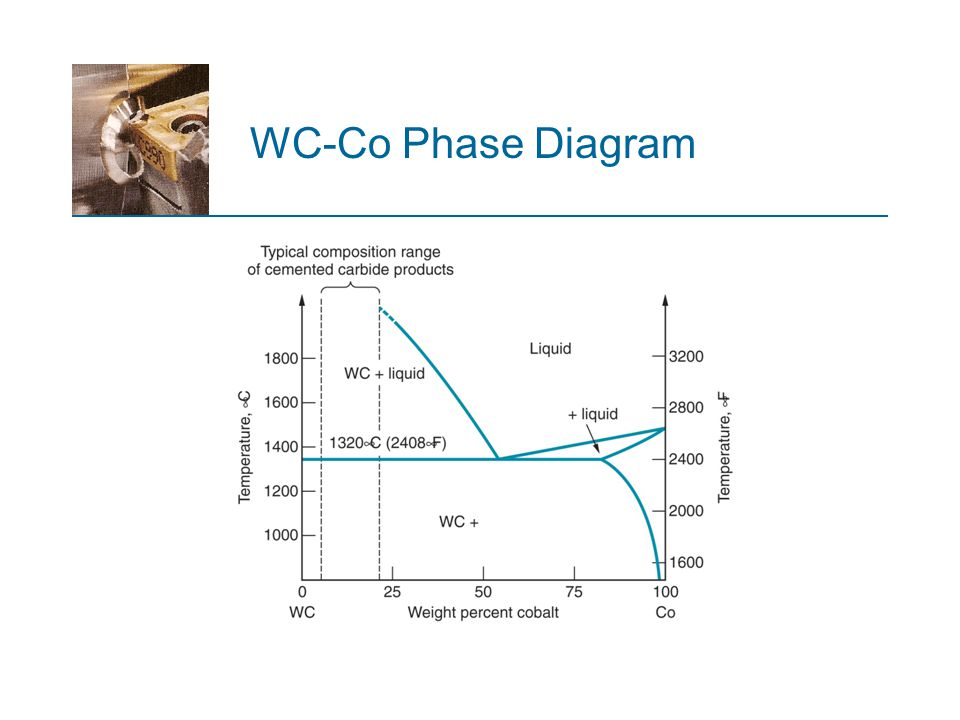 WC-Co Phase Diagram