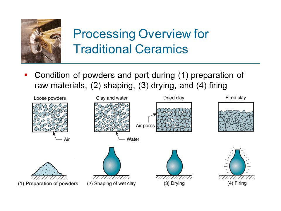 Processing Overview for Traditional Ceramics  Condition of powders and part during (1) preparation of raw materials, (2) shaping, (3) drying, and (4)