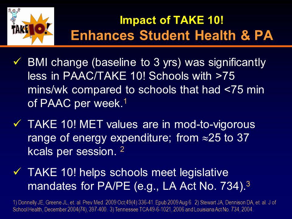 Impact of TAKE 10.