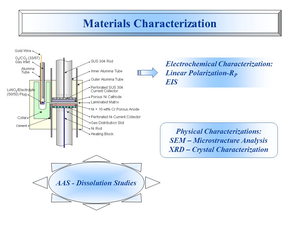 Materials Characterization Electrochemical Characterization: Linear Polarization-R P EIS Physical Characterizations: SEM – Microstructure Analysis XRD – Crystal Characterization AAS - Dissolution Studies