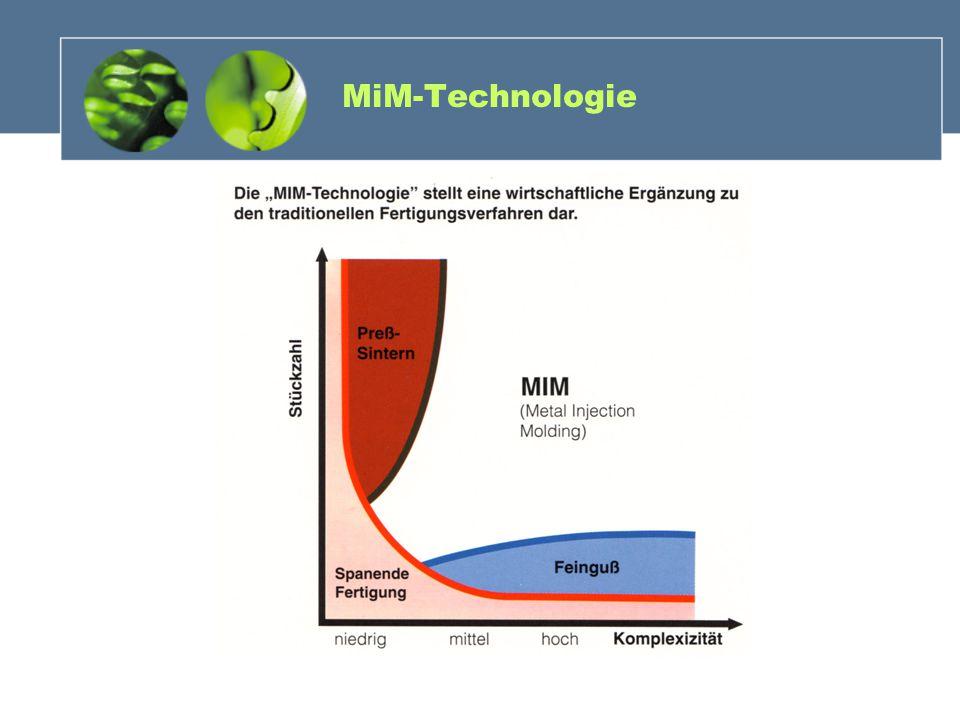 MiM-Technologie